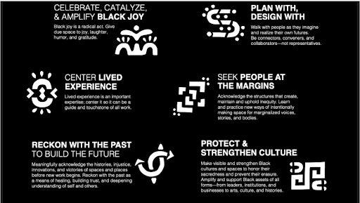 Graphic on values and frameworks embodied by Young Black Climate Leaders