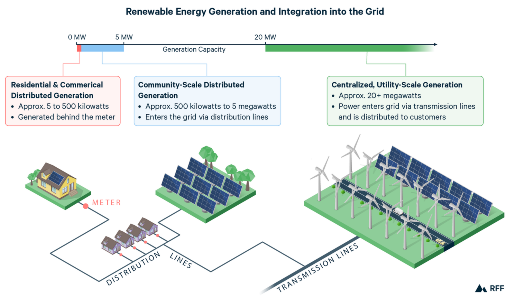 Renewable Energy Generation and Integration into the Grid graphs. Shows the power lines of distributed generation from wind/solar to residential areas.