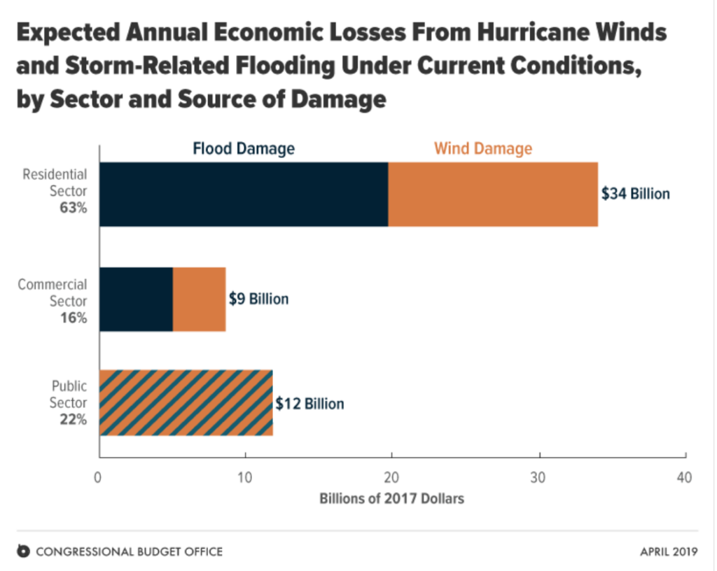 Info graphic providing data on economic losses from hurricane winds and storm-related flooding.